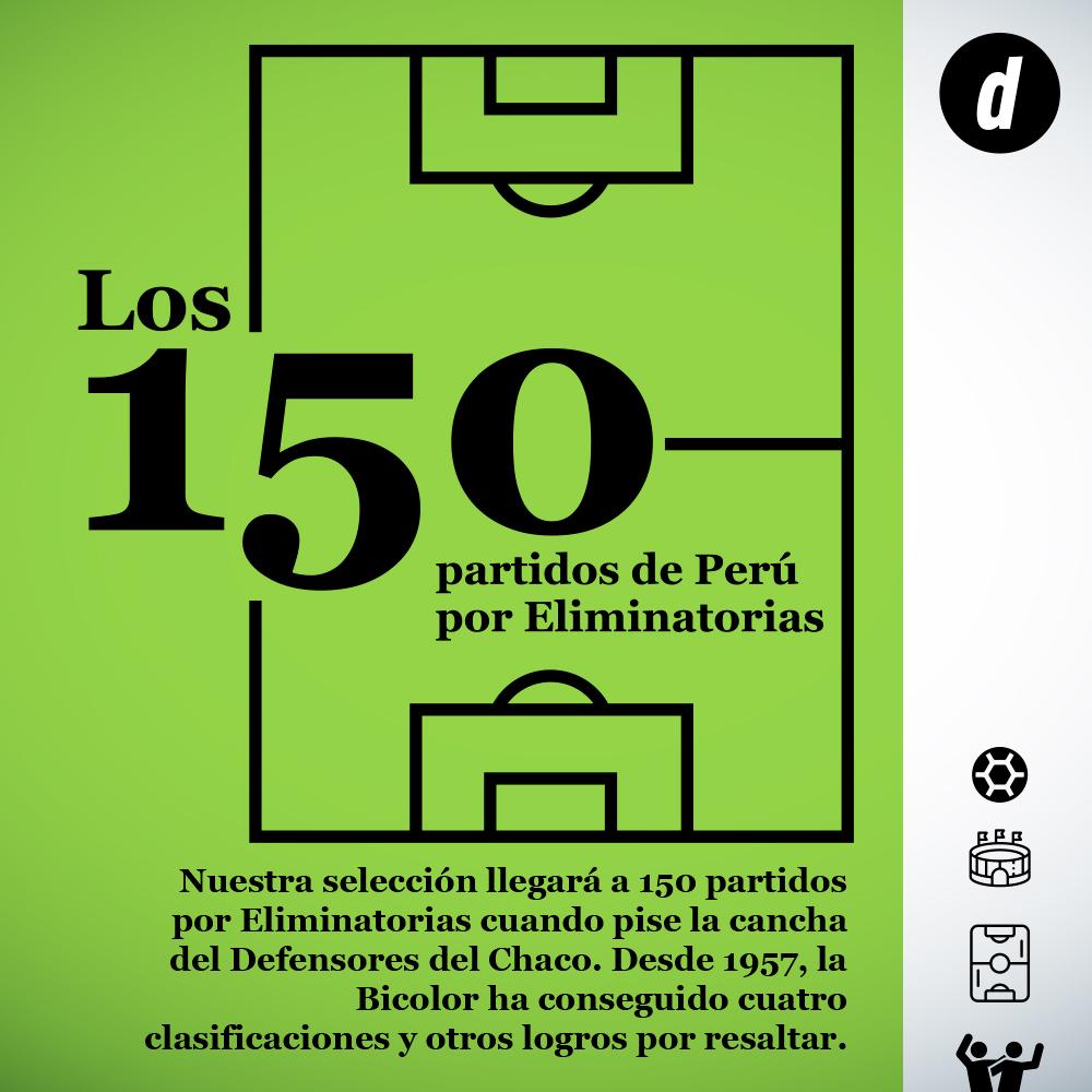 150 partidos Selección Peruana
