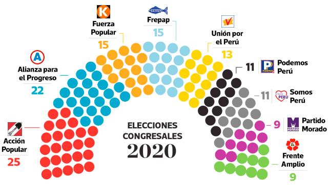Distribución de escaños Congresistas 2020