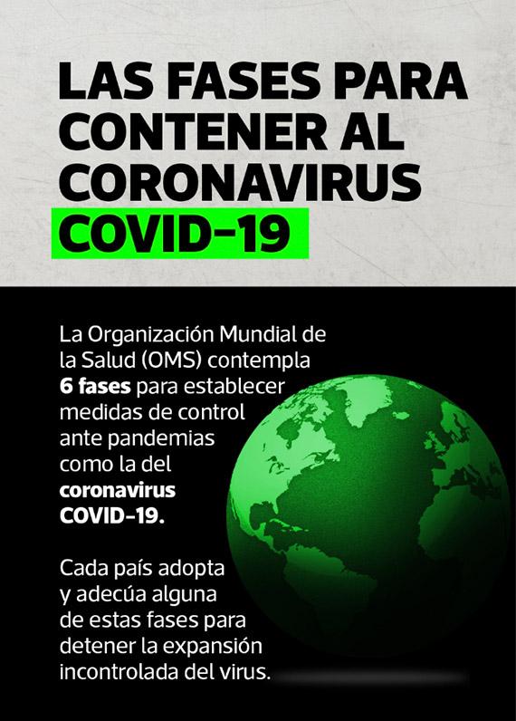 Fases para contener el coronavirus